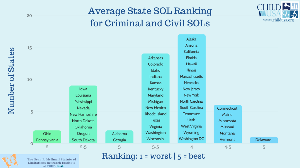 avg-state-ranking-for-criminal-and-civil-sols